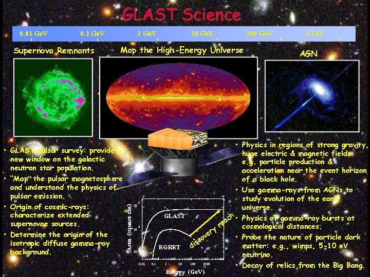 GLAST Science 0. 01 Ge. V 0. 1 Ge. V Supernova Remnants 1 Ge.