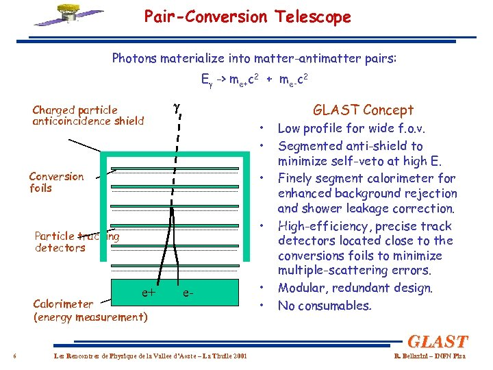 Pair-Conversion Telescope Photons materialize into matter-antimatter pairs: E -> me+c 2 + me-c 2