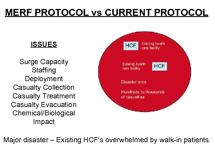 MERF PROTOCOL vs CURRENT PROTOCOL ISSUES Surge Capacity Staffing Deployment Casualty Collection Casualty Treatment