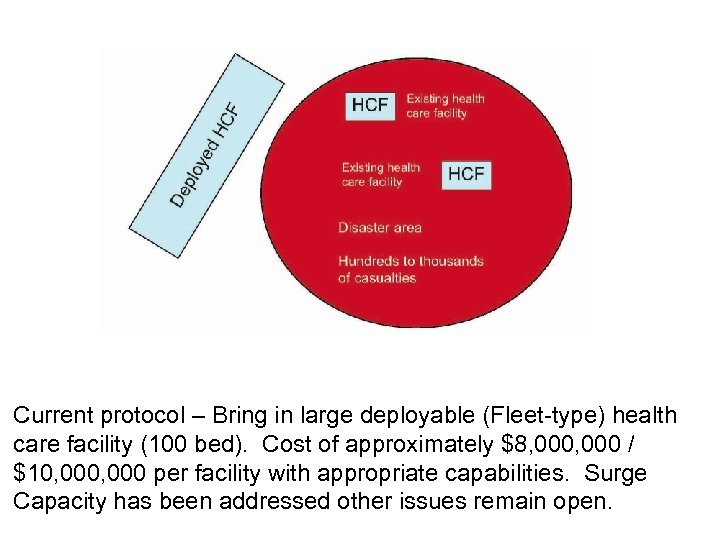 Current protocol – Bring in large deployable (Fleet-type) health care facility (100 bed). Cost
