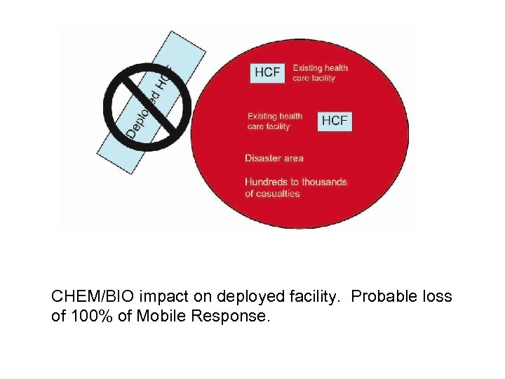 CHEM/BIO impact on deployed facility. Probable loss of 100% of Mobile Response.