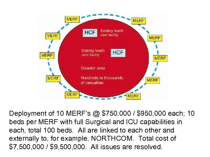 Deployment of 10 MERF's @ $750, 000 / $950, 000 each; 10 beds per
