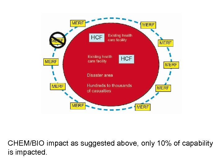 CHEM/BIO impact as suggested above, only 10% of capability is impacted.