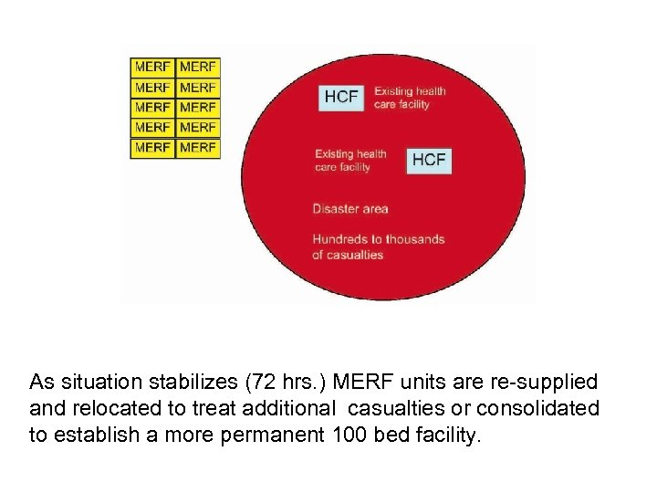 As situation stabilizes (72 hrs. ) MERF units are re-supplied and relocated to treat