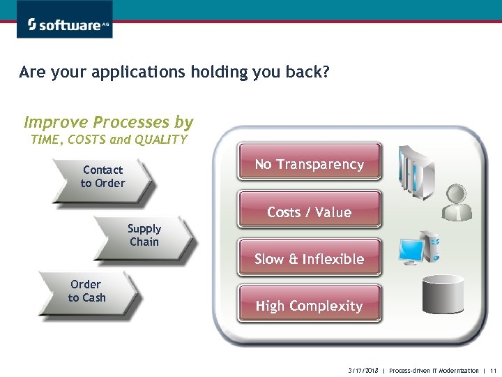 Are your applications holding you back? Improve Processes by TIME, COSTS and QUALITY No