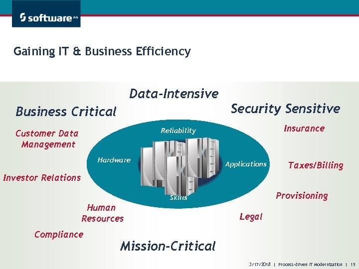 Gaining IT & Business Efficiency Data-Intensive Business Critical Security Sensitive Insurance Reliability Customer Data