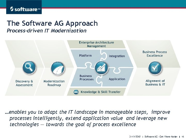 The Software AG Approach Process-driven IT Modernization …enables you to adapt the IT landscape