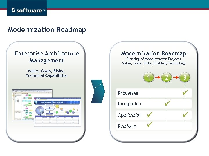 Modernization Roadmap Enterprise Architecture Management Modernization Roadmap Planning of Modernization Projects Value, Costs, Risks,