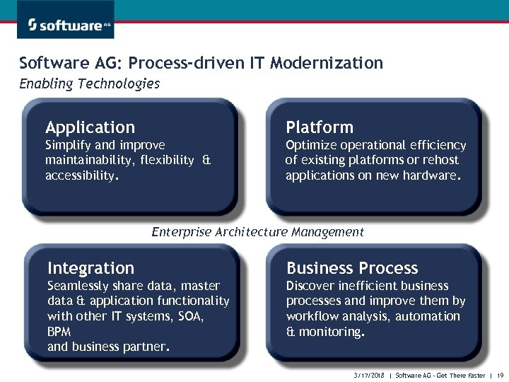 Software AG: Process-driven IT Modernization Enabling Technologies Application Platform Simplify and improve maintainability, flexibility