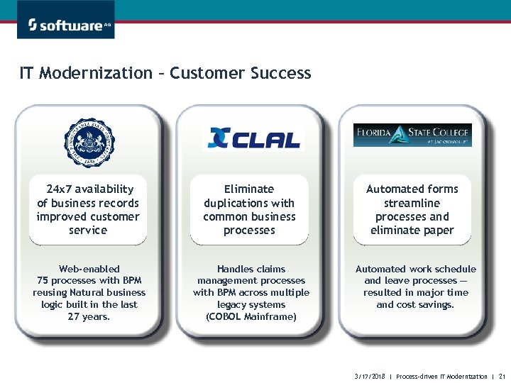 IT Modernization – Customer Success 24 x 7 availability of business records improved customer