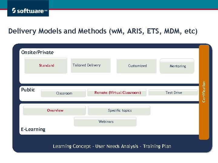 Delivery Models and Methods (w. M, ARIS, ETS, MDM, etc) Onsite/Private Public Classroom Overview