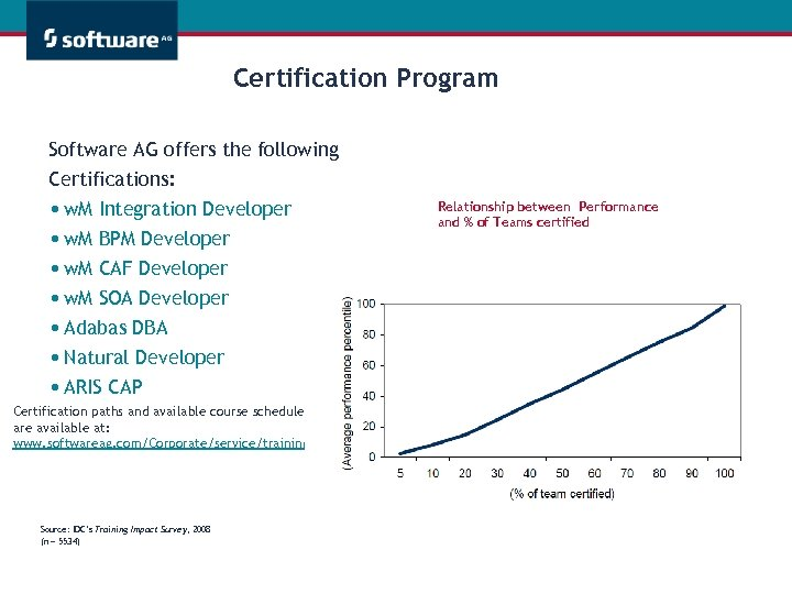 Certification Program Software AG offers the following Certifications: • w. M Integration Developer •