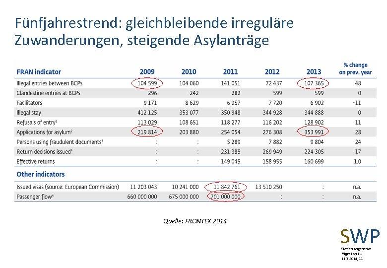 Fünfjahrestrend: gleichbleibende irreguläre Zuwanderungen, steigende Asylanträge Quelle: FRONTEX 2014 SWP Steffen Angenendt Migration EU