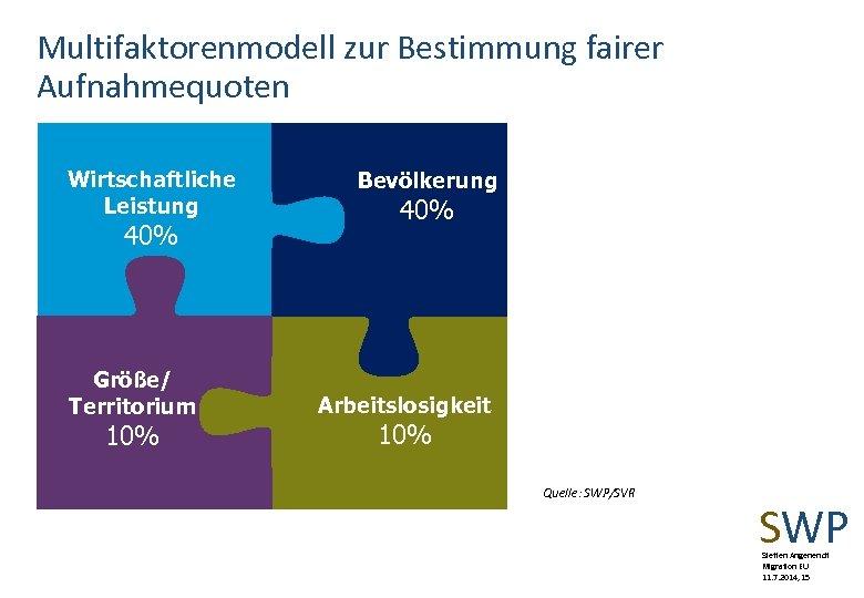 Multifaktorenmodell zur Bestimmung fairer Aufnahmequoten Wirtschaftliche Leistung 40% Größe/ Territorium 10% Bevölkerung 40% Arbeitslosigkeit