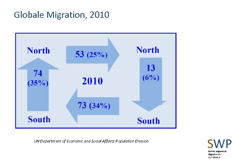 Globale Migration, 2010 UN Department of Economic and Social Affairs; Population Division SWP Steffen