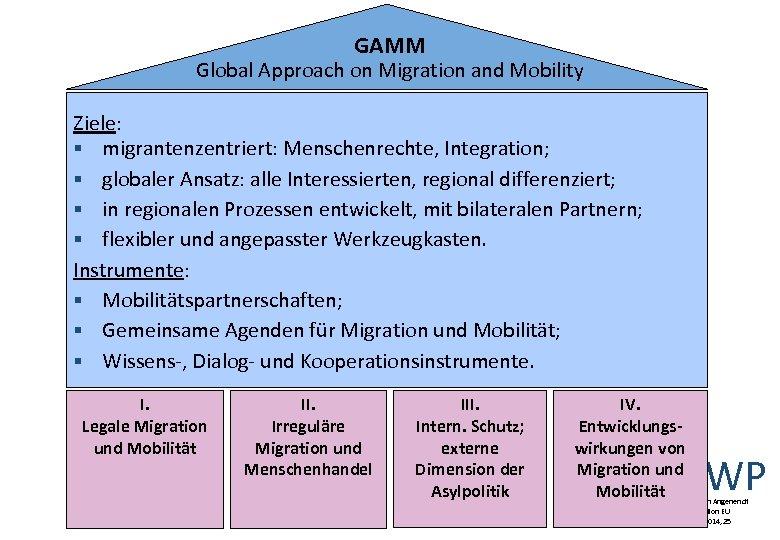 GAMM Global Approach on Migration and Mobility Ziele: § migrantenzentriert: Menschenrechte, Integration; § globaler
