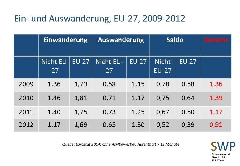 Ein- und Auswanderung, EU-27, 2009 -2012 Einwanderung Auswanderung Saldo Nicht EU EU 27 Nicht
