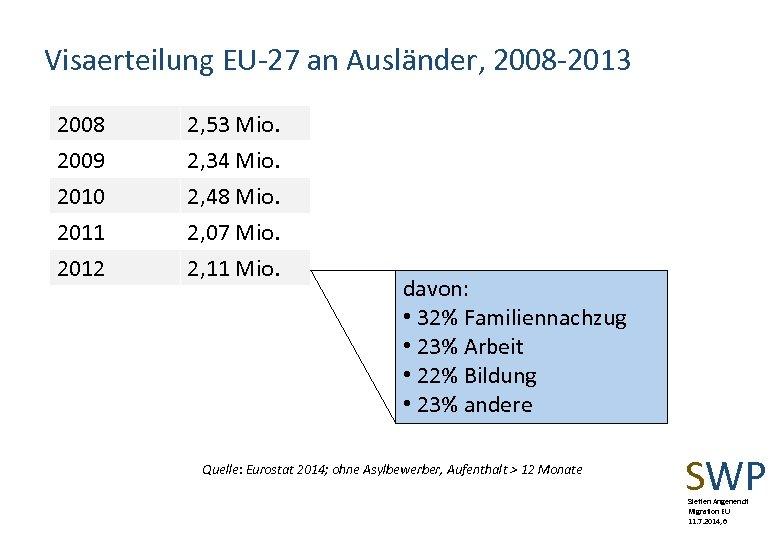 Visaerteilung EU-27 an Ausländer, 2008 -2013 2008 2009 2010 2011 2, 53 Mio. 2,