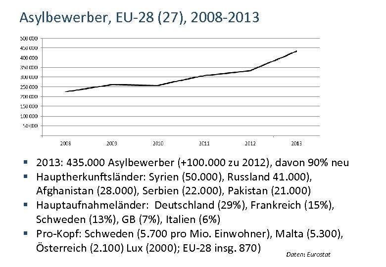 Asylbewerber, EU-28 (27), 2008 -2013 § 2013: 435. 000 Asylbewerber (+100. 000 zu 2012),
