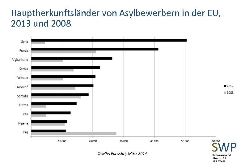 Hauptherkunftsländer von Asylbewerbern in der EU, 2013 und 2008 Quelle: Eurostat, März 2014 SWP