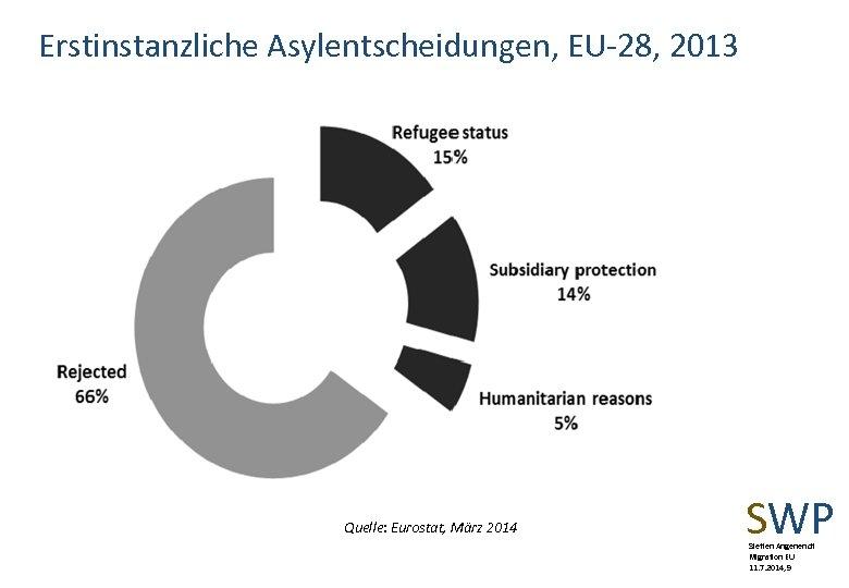Erstinstanzliche Asylentscheidungen, EU-28, 2013 Quelle: Eurostat, März 2014 SWP Steffen Angenendt Migration EU 11.