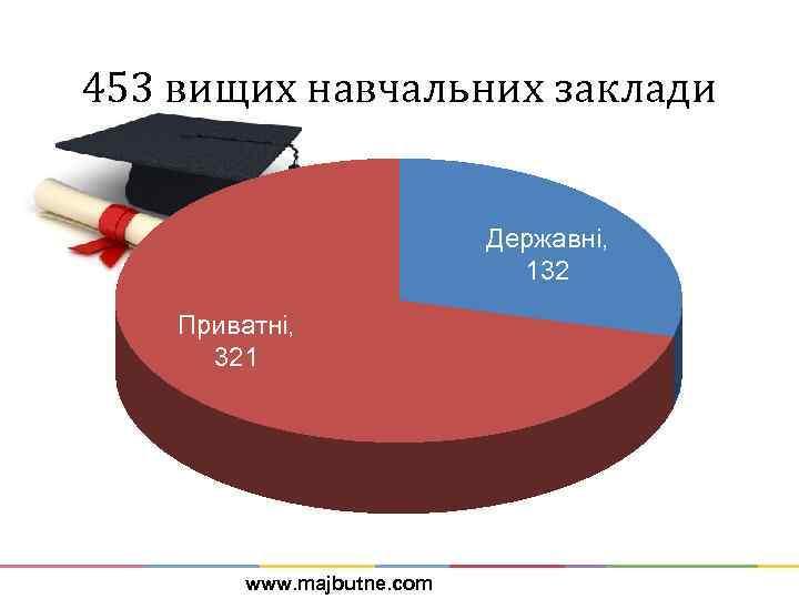 453 вищих навчальних заклади Державні, 132 Приватні, 321 www. majbutne. com