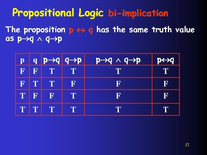 Propositional Logic bi-implication The proposition p q has the same truth value as p