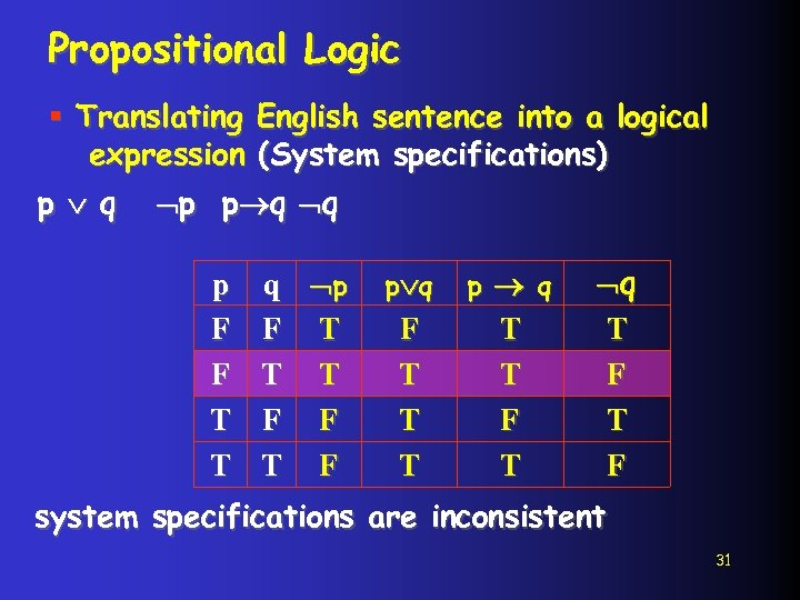 Propositional Logic § Translating English sentence into a logical expression (System specifications) p q