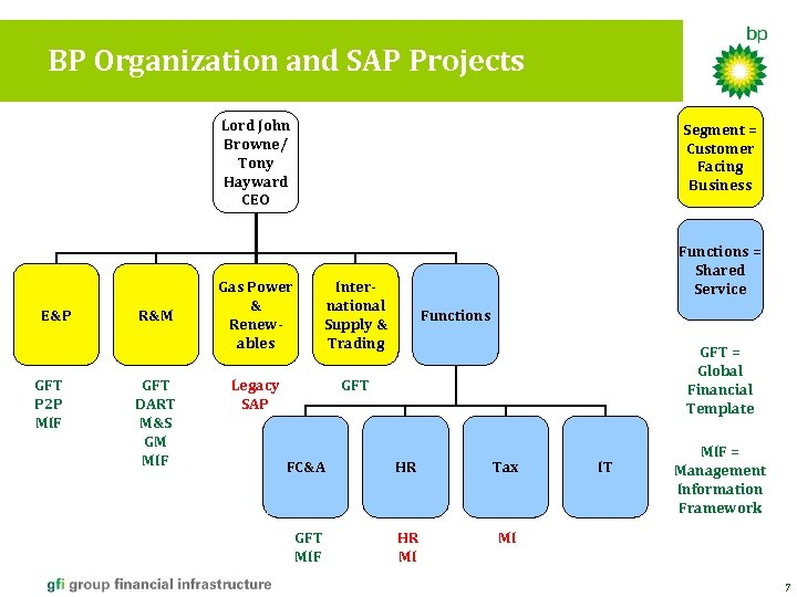 BP Organization and SAP Projects Lord John Browne/ Tony Hayward CEO E&P GFT P