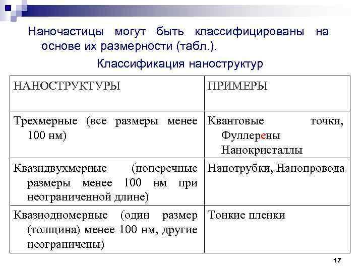 Наночастицы могут быть классифицированы на основе их размерности (табл. ). Классификация наноструктур НАНОСТРУКТУРЫ ПРИМЕРЫ