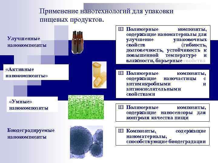 Применение нанотехнологий для упаковки пищевых продуктов. Улучшенные нанокомпозиты «Активные нанокомпозиты» «Умные» нанокомпозиты Биодеградируемые нанокомпозиты