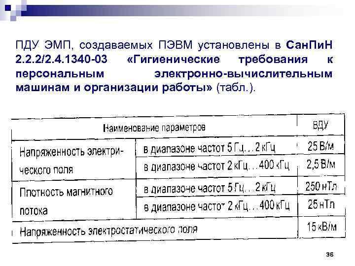 ПДУ ЭМП, создаваемых ПЭВМ установлены в Сан. Пи. Н 2. 2. 2/2. 4. 1340