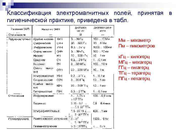 Классификация электромагнитных полей, принятая в гигиенической практике, приведена в табл. Мм – мегаметр Пм