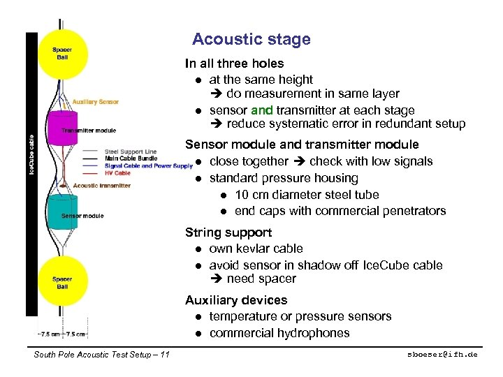 Acoustic stage In all three holes l at the same height do measurement in