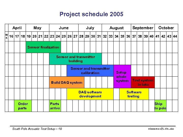 Project schedule 2005 April W K May June July August September October 16 17