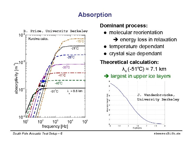 Absorption B. Price, University Berkeley Dominant process: l molecular reorientation energy loss in relaxation