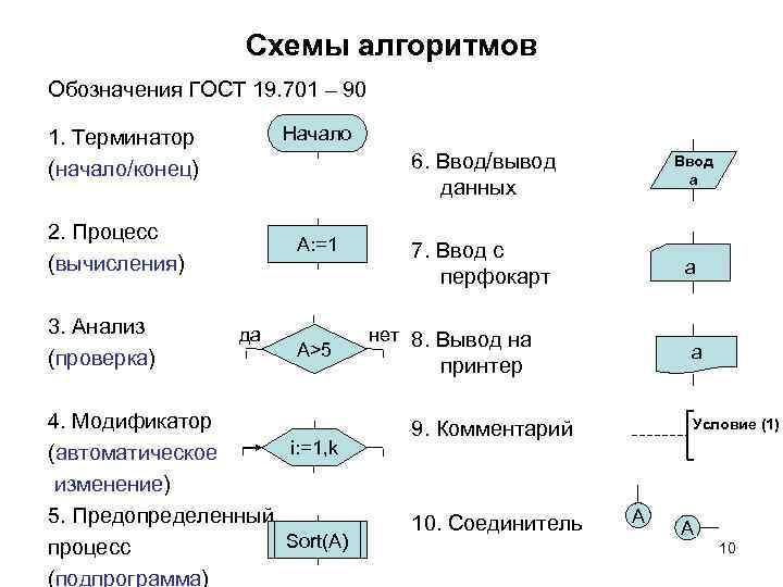 Схемы алгоритмов Обозначения ГОСТ 19. 701 – 90 Начало 1. Терминатор (начало/конец) 6. Ввод/вывод