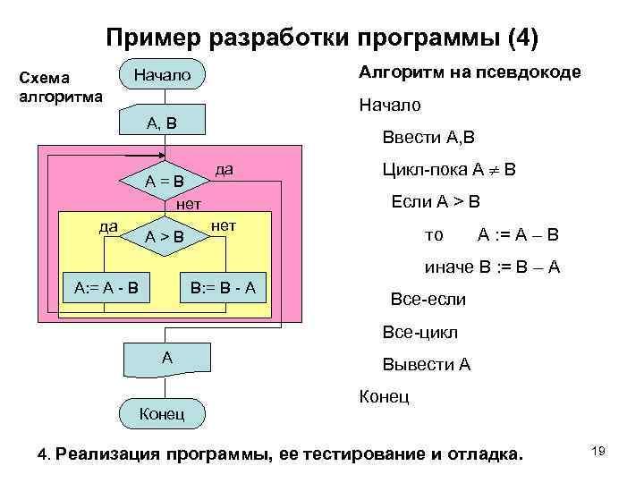 Пример разработки программы (4) Схема алгоритма Алгоритм на псевдокоде Начало A, B Ввести A,