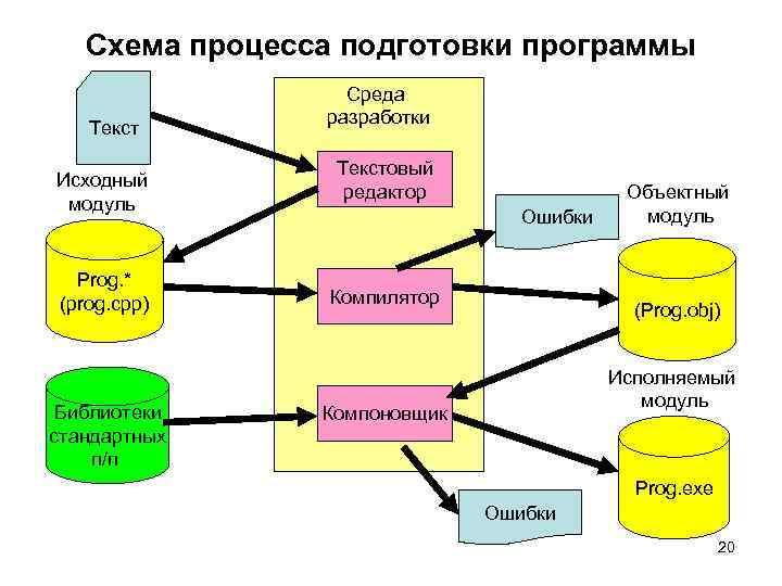 Схема процесса подготовки программы Текст Исходный модуль Prog. * (prog. сpp) Библиотеки стандартных п/п