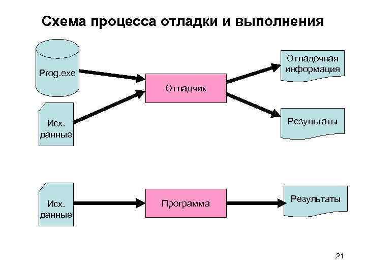 Схема процесса отладки и выполнения Отладочная информация Prog. exe Отладчик Результаты Исх. данные Программа