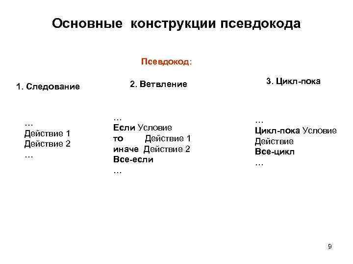 Основные конструкции псевдокода Псевдокод: 1. Следование … Действие 1 Действие 2 … 2. Ветвление