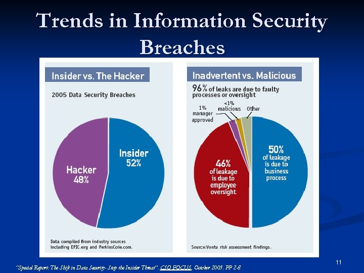 "Trends in Information Security Breaches ""Special Report: The Shift in Data Security- Stop the"
