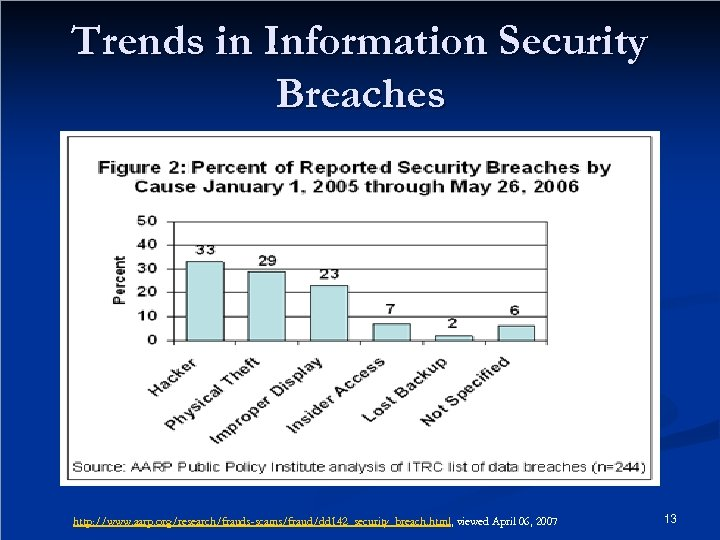 Trends in Information Security Breaches http: //www. aarp. org/research/frauds-scams/fraud/dd 142_security_breach. html, viewed April 06,