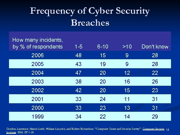 Frequency of Cyber Security Breaches How many incidents, by % of respondents 1 -5