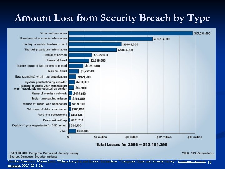 Amount Lost from Security Breach by Type Gordon, Lawrence, Martin Loeb, William Lucyshn, and