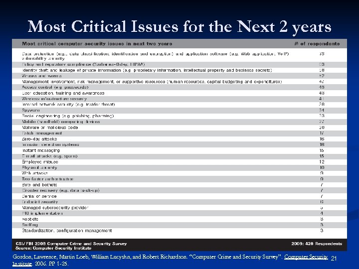 Most Critical Issues for the Next 2 years Gordon, Lawrence, Martin Loeb, William Lucyshn,