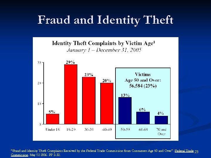 "Fraud and Identity Theft ""Fraud and Identity Theft Complaints Received by the Federal Trade"