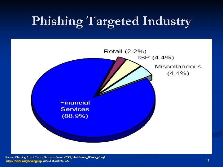 Phishing Targeted Industry Source: Phishing Attack Trends Report – January 2007, Anti-Phishing Working Group,