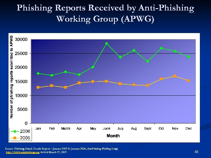 Phishing Reports Received by Anti-Phishing Working Group (APWG) Source: Phishing Attack Trends Report –