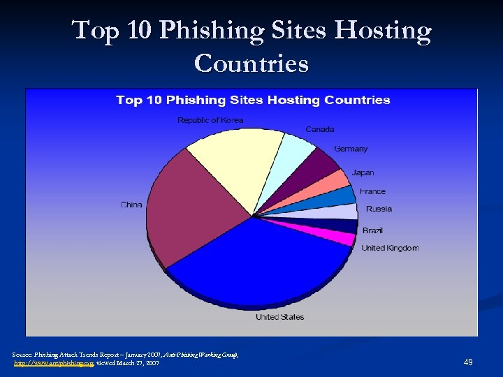 Top 10 Phishing Sites Hosting Countries Source: Phishing Attack Trends Report – January 2007,